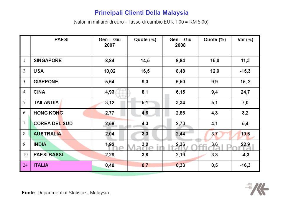 Principali Clienti Della Malaysia (valori in miliardi di euro – Tasso di cambio EUR 1,00 = RM 5,00) PAESIGen – Giu 2007 Quote (%)Gen – Giu 2008 Quote (%)Var (%) 1 SINGAPORE8,8414,59,8415,011,3 2 USA10,0216,58,4812,9-15,3 3 GIAPPONE5,649,36,509,915,.2 4 CINA4,938,16,159,424,7 5 TAILANDIA3,125,13,345,17,0 6 HONG KONG2,774,62,864,33,2 7 COREA DEL SUD2,594,32,734,15,4 8 AUSTRALIA2,043,32,443,719,6 9 INDIA1,923,22,363,622,9 10 PAESI BASSI2,293,82,193,3-4,3 24 ITALIA0,400,70,330,5-16,3 Fonte: Department of Statistics, Malaysia