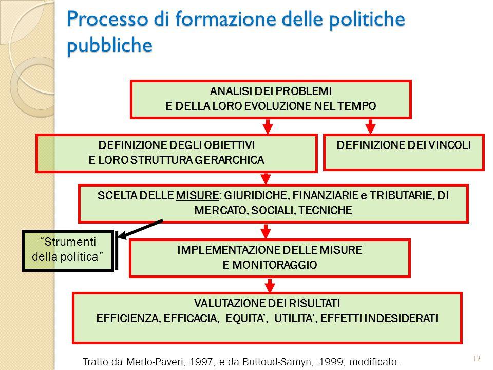 Processo di formazione delle politiche pubbliche Tratto da Merlo-Paveri, 1997, e da Buttoud-Samyn, 1999, modificato. ANALISI DEI PROBLEMI E DELLA LORO