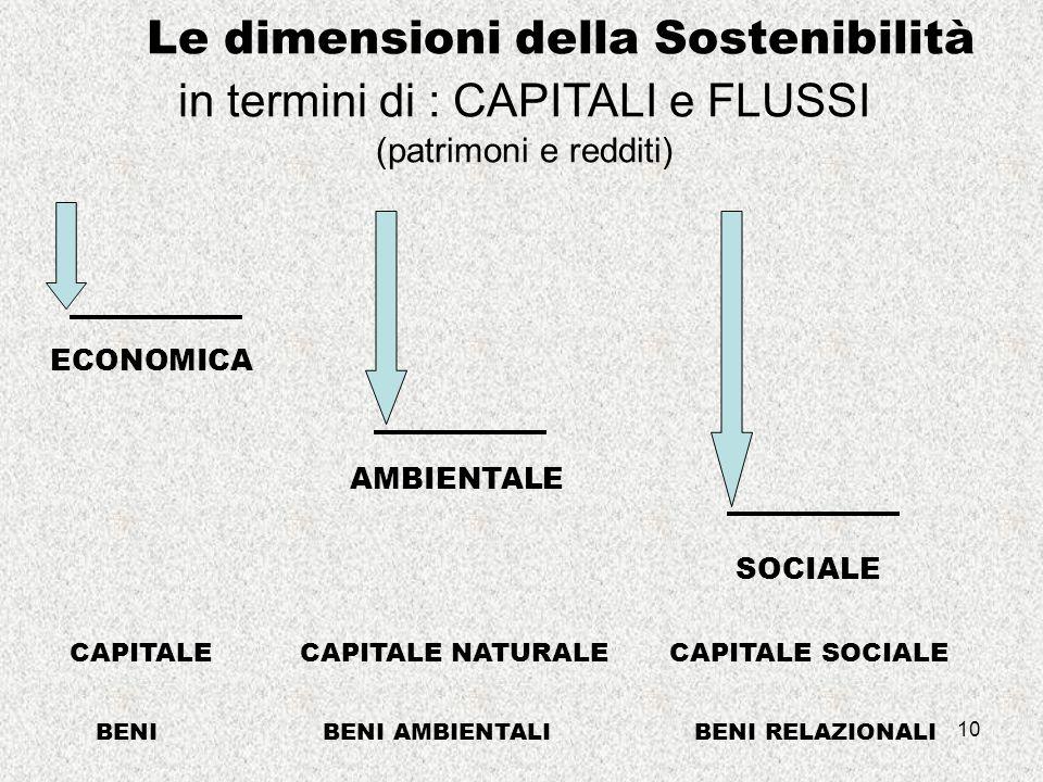 10 Le dimensioni della Sostenibilità in termini di : CAPITALI e FLUSSI (patrimoni e redditi) ECONOMICA AMBIENTALE SOCIALE CAPITALE CAPITALE NATURALE CAPITALE SOCIALE BENI BENI AMBIENTALI BENI RELAZIONALI