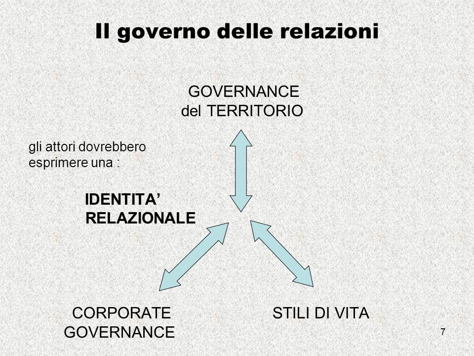 7 Il governo delle relazioni GOVERNANCE del TERRITORIO gli attori dovrebbero esprimere una : IDENTITA' RELAZIONALE CORPORATE STILI DI VITA GOVERNANCE