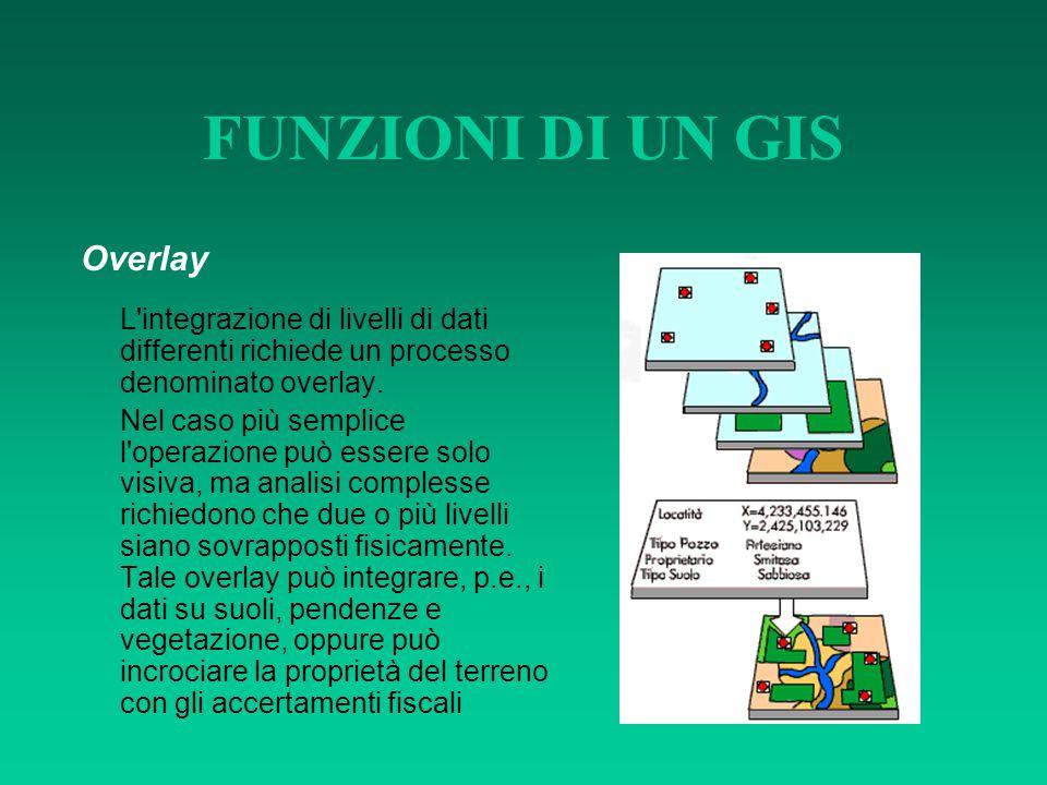 FUNZIONI DI UN GIS Overlay L'integrazione di livelli di dati differenti richiede un processo denominato overlay. Nel caso più semplice l'operazione pu