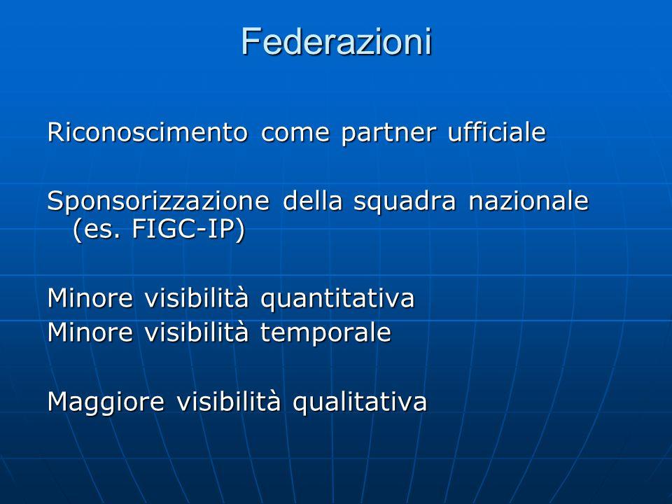 Federazioni Riconoscimento come partner ufficiale Sponsorizzazione della squadra nazionale (es. FIGC-IP) Minore visibilità quantitativa Minore visibil