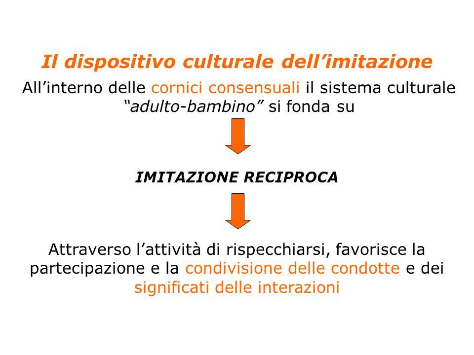 17 Anolli, Psicologia della cultura, Il Mulino, 2004 Capitolo 4. LO SVILUPPO DELLA CULTURA NEL BAMBINO Il dispositivo culturale dell'imitazione All'in