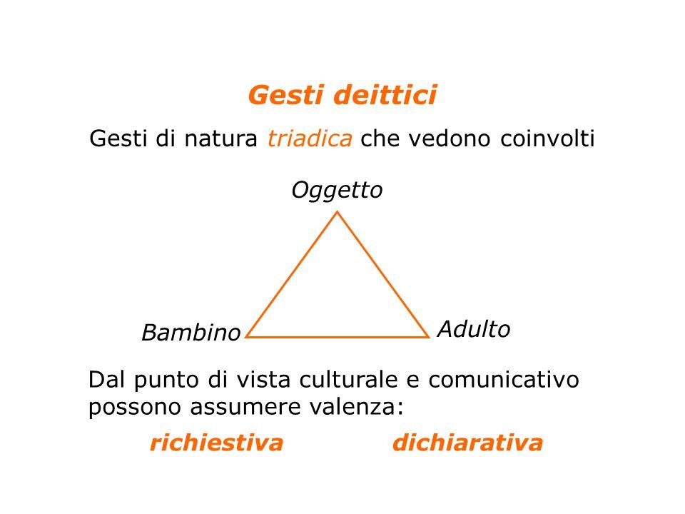 27 Anolli, Psicologia della cultura, Il Mulino, 2004 Capitolo 4. LO SVILUPPO DELLA CULTURA NEL BAMBINO Gesti deittici Gesti di natura triadica che ved