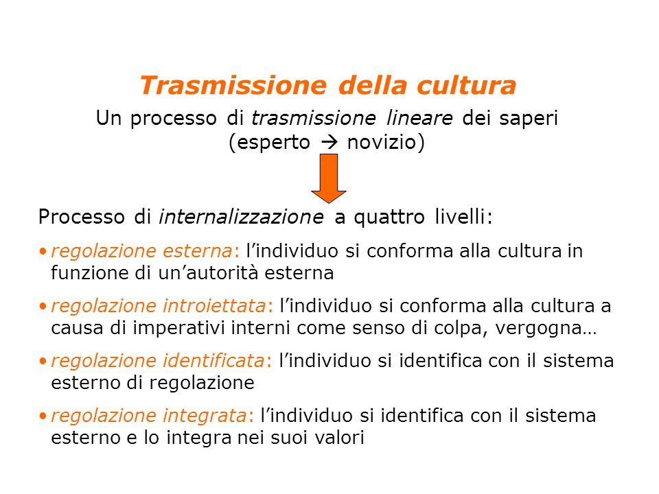 5 Anolli, Psicologia della cultura, Il Mulino, 2004 Capitolo 4. LO SVILUPPO DELLA CULTURA NEL BAMBINO Trasmissione della cultura Un processo di trasmi