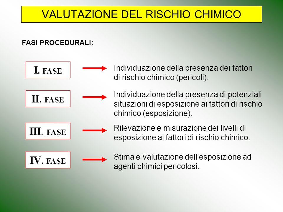 VALUTAZIONE DEL RISCHIO CHIMICO FASI PROCEDURALI: Individuazione della presenza dei fattori di rischio chimico (pericoli). Rilevazione e misurazione d