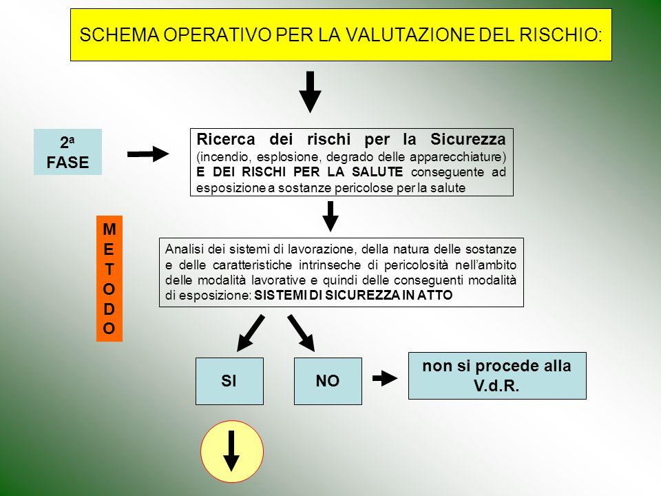 SCHEMA OPERATIVO PER LA VALUTAZIONE DEL RISCHIO: Ricerca dei rischi per la Sicurezza (incendio, esplosione, degrado delle apparecchiature) E DEI RISCH