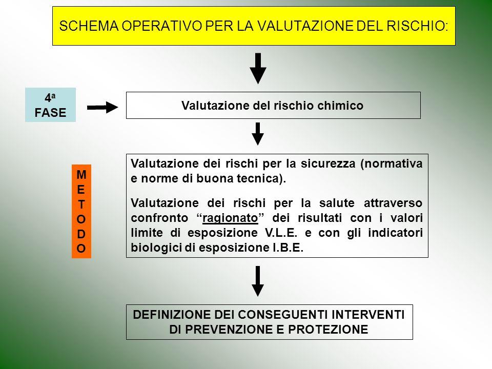 SCHEMA OPERATIVO PER LA VALUTAZIONE DEL RISCHIO: Valutazione del rischio chimico Valutazione dei rischi per la sicurezza (normativa e norme di buona t