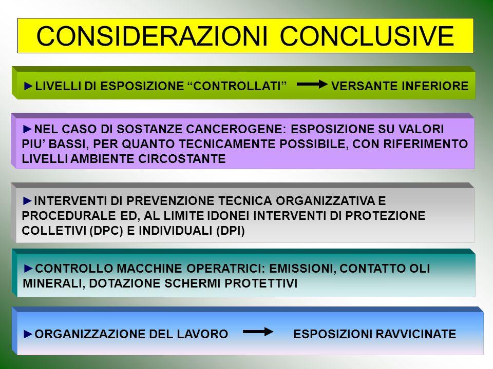 CONSIDERAZIONI CONCLUSIVE ►NEL CASO DI SOSTANZE CANCEROGENE: ESPOSIZIONE SU VALORI PIU' BASSI, PER QUANTO TECNICAMENTE POSSIBILE, CON RIFERIMENTO LIVE