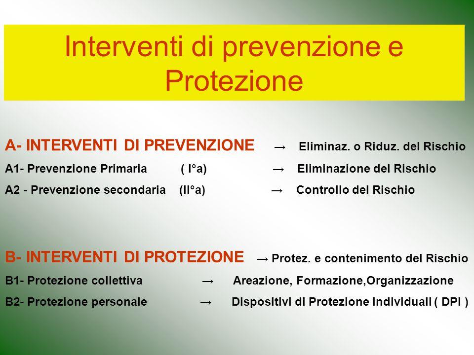 Interventi di prevenzione e Protezione A- INTERVENTI DI PREVENZIONE → Eliminaz. o Riduz. del Rischio A1- Prevenzione Primaria ( I°a) → Eliminazione de
