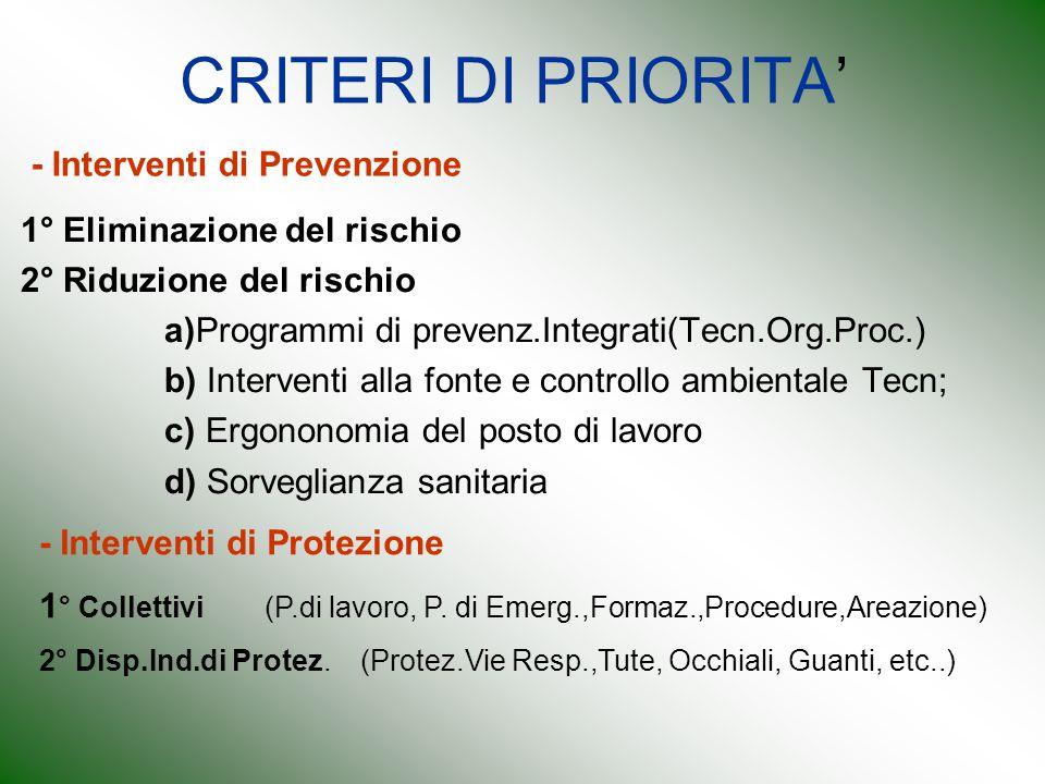 CRITERI DI PRIORITA' 1° Eliminazione del rischio 2° Riduzione del rischio a)Programmi di prevenz.Integrati(Tecn.Org.Proc.) b) Interventi alla fonte e
