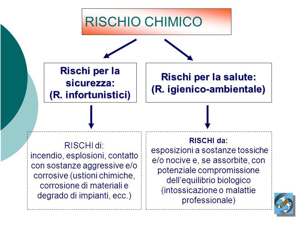 RISCHIO CHIMICO Rischi per la sicurezza: (R. infortunistici) Rischi per la salute: (R. igienico-ambientale) RISCHI di: incendio, esplosioni, contatto