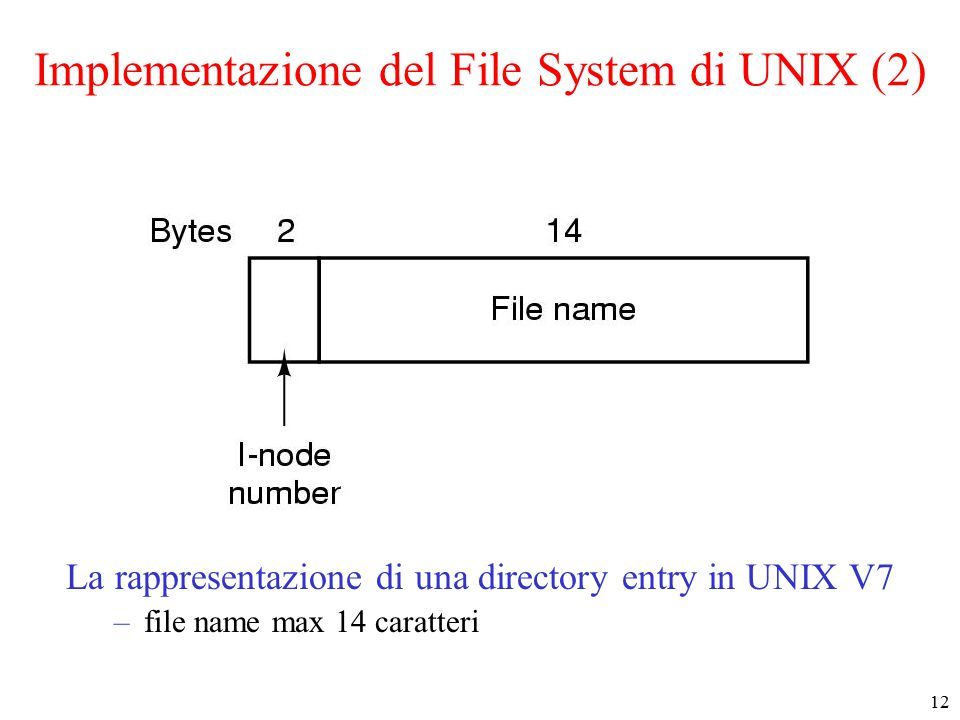 12 Implementazione del File System di UNIX (2) La rappresentazione di una directory entry in UNIX V7 –file name max 14 caratteri