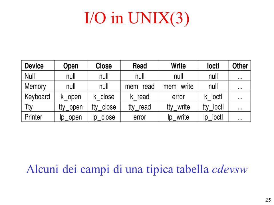 25 I/O in UNIX(3) Alcuni dei campi di una tipica tabella cdevsw