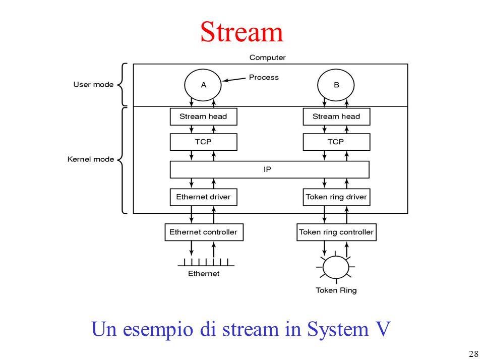 28 Stream Un esempio di stream in System V