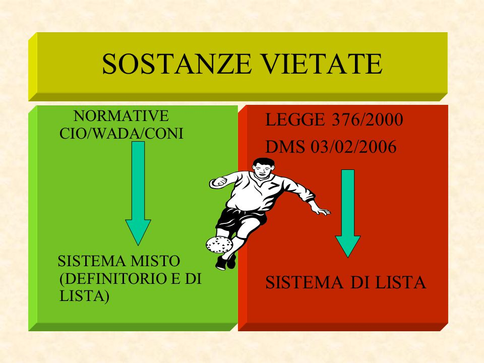 SOSTANZE VIETATE NORMATIVE CIO/WADA/CONI SISTEMA MISTO (DEFINITORIO E DI LISTA) LEGGE 376/2000 DMS 03/02/2006 SISTEMA DI LISTA