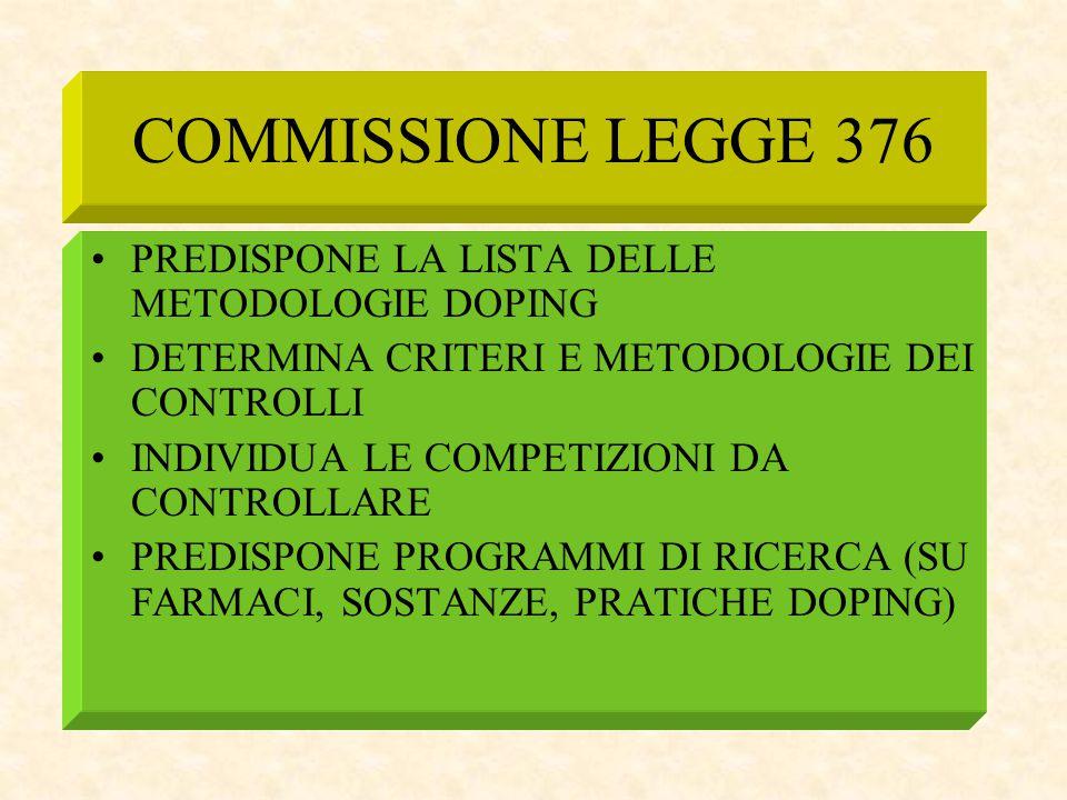COMMISSIONE LEGGE 376 PREDISPONE LA LISTA DELLE METODOLOGIE DOPING DETERMINA CRITERI E METODOLOGIE DEI CONTROLLI INDIVIDUA LE COMPETIZIONI DA CONTROLL