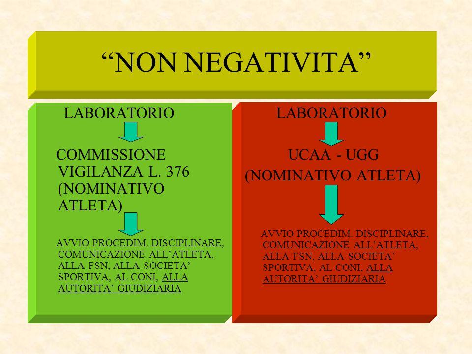 """""""NON NEGATIVITA"""" LABORATORIO COMMISSIONE VIGILANZA L. 376 (NOMINATIVO ATLETA) AVVIO PROCEDIM. DISCIPLINARE, COMUNICAZIONE ALL'ATLETA, ALLA FSN, ALLA S"""