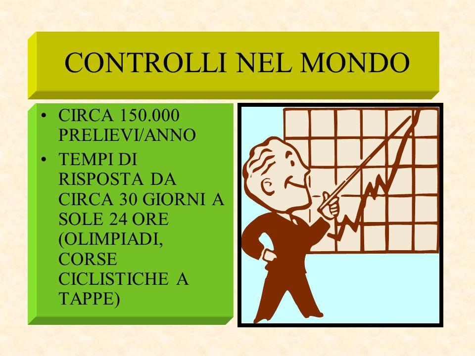 CONTROLLI NEL MONDO CIRCA 150.000 PRELIEVI/ANNO TEMPI DI RISPOSTA DA CIRCA 30 GIORNI A SOLE 24 ORE (OLIMPIADI, CORSE CICLISTICHE A TAPPE)