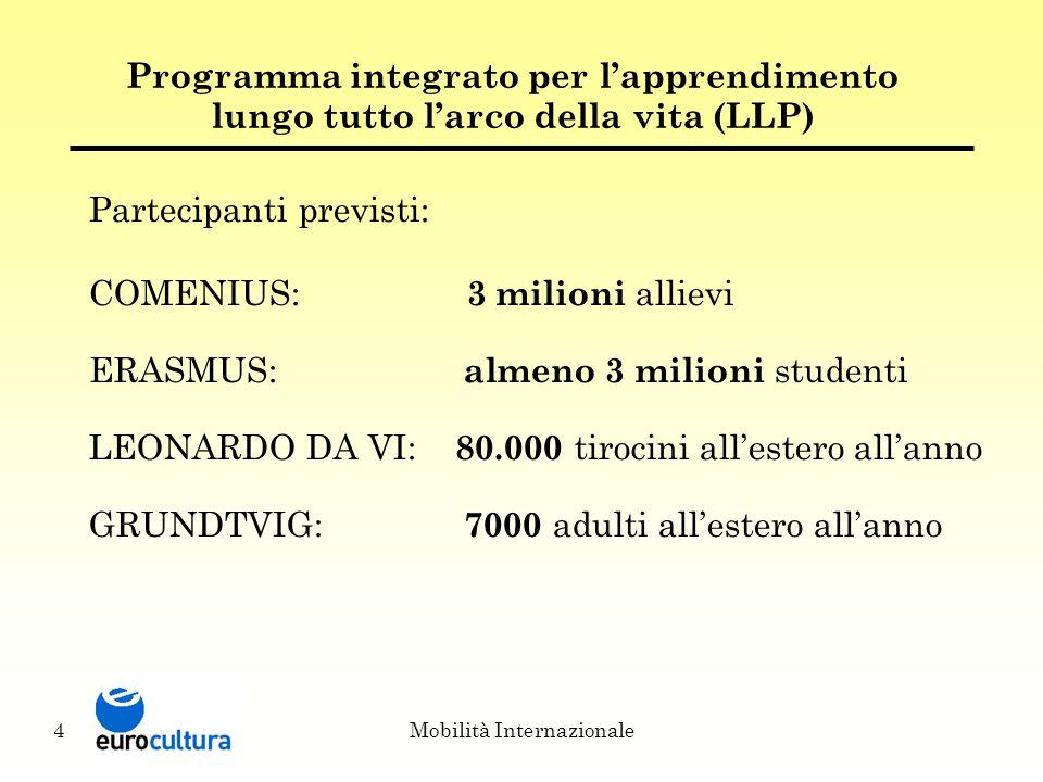 Mobilità Internazionale4 Programma integrato per l'apprendimento lungo tutto l'arco della vita (LLP) Partecipanti previsti: COMENIUS: 3 milioni allievi ERASMUS: almeno 3 milioni studenti LEONARDO DA VI: 80.000 tirocini all'estero all'anno GRUNDTVIG: 7000 adulti all'estero all'anno