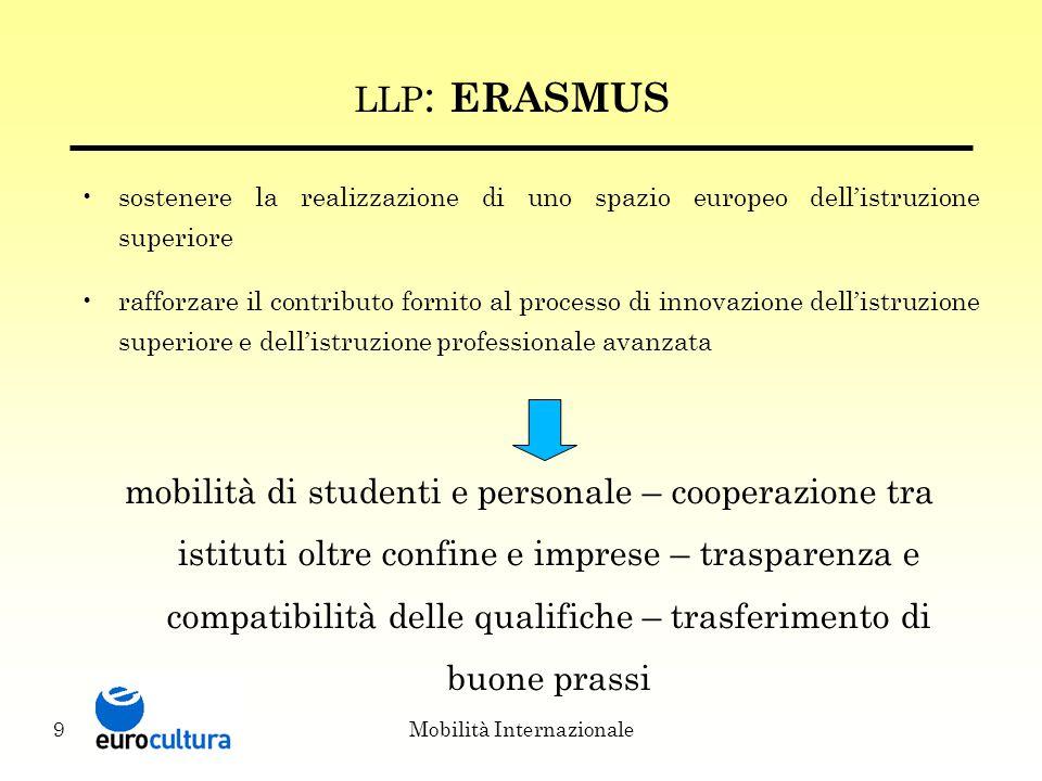Mobilità Internazionale9 LLP : ERASMUS sostenere la realizzazione di uno spazio europeo dell'istruzione superiore rafforzare il contributo fornito al processo di innovazione dell'istruzione superiore e dell'istruzione professionale avanzata mobilità di studenti e personale – cooperazione tra istituti oltre confine e imprese – trasparenza e compatibilità delle qualifiche – trasferimento di buone prassi