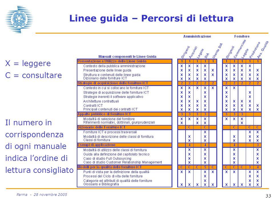 33 Parma - 28 novembre 2005 Linee guida – Percorsi di lettura X = leggere C = consultare Il numero in corrispondenza di ogni manuale indica l'ordine di lettura consigliato