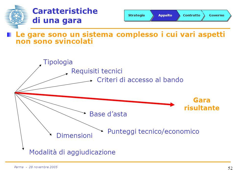52 Parma - 28 novembre 2005 Caratteristiche di una gara Le gare sono un sistema complesso i cui vari aspetti non sono svincolati GovernoContrattoAppaltoStrategia Punteggi tecnico/economico Tipologia Modalità di aggiudicazione Requisiti tecnici Dimensioni Criteri di accesso al bando Base d'asta Gara risultante