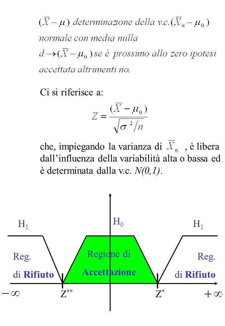 Si scelgono Z * e Z ** in modo simmetrico allo zero: Si fissa  sulla tavola, si ricavano e A questo punto se: H 0 viene accettata, altrimenti no.