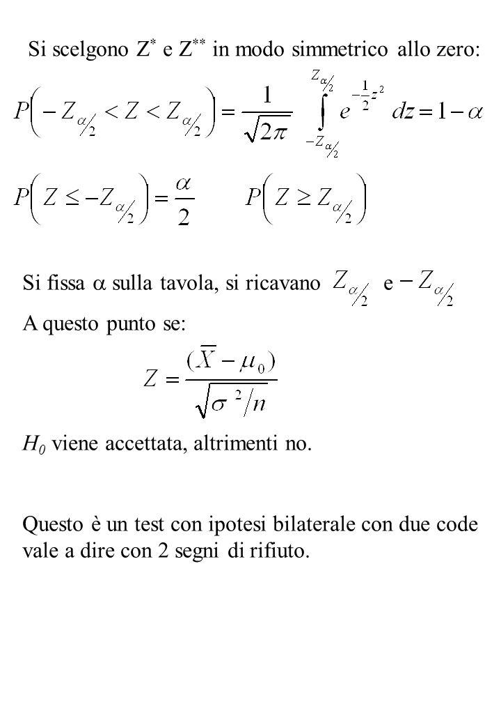 Si scelgono Z * e Z ** in modo simmetrico allo zero: Si fissa  sulla tavola, si ricavano e A questo punto se: H 0 viene accettata, altrimenti no. Que