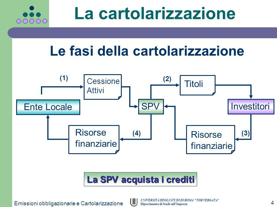 """UNIVERSITÀ DEGLI STUDI DI ROMA """"TOR VERGATA"""" Dipartimento di Studi sull'Impresa Emissioni obbligazionarie e Cartolarizzazione 4 Ente Locale SPVInvesti"""