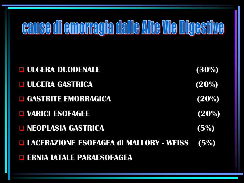  ULCERA DUODENALE (30%)  ULCERA GASTRICA (20%)  GASTRITE EMORRAGICA (20%)  VARICI ESOFAGEE (20%)  NEOPLASIA GASTRICA (5%)  LACERAZIONE ESOFAGEA