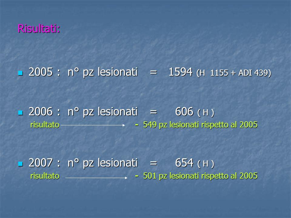 Risultati: 2005 : n° pz lesionati = 1594 (H 1155 + ADI 439) 2005 : n° pz lesionati = 1594 (H 1155 + ADI 439) 2006 : n° pz lesionati = 606 ( H ) 2006 :