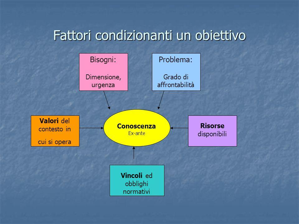 Fattori condizionanti un obiettivo Bisogni: Dimensione, urgenza Problema: Grado di affrontabilità Valori del contesto in cui si opera Risorse disponib