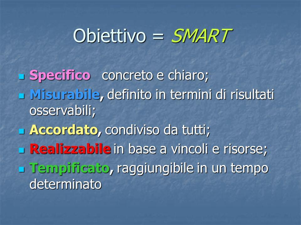 Obiettivo = SMART Specifico concreto e chiaro; Specifico concreto e chiaro; Misurabile, definito in termini di risultati osservabili; Misurabile, defi