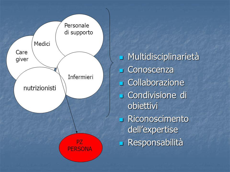 Care giver infermieri Personale di supporto Infermieri Medici Multidisciplinarietà Multidisciplinarietà Conoscenza Conoscenza Collaborazione Collabora