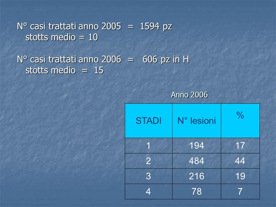 STADIN° lesioni % 119417 248444 321619 4787 Anno 2006 N° casi trattati anno 2005 = 1594 pz stotts medio = 10 stotts medio = 10 N° casi trattati anno 2