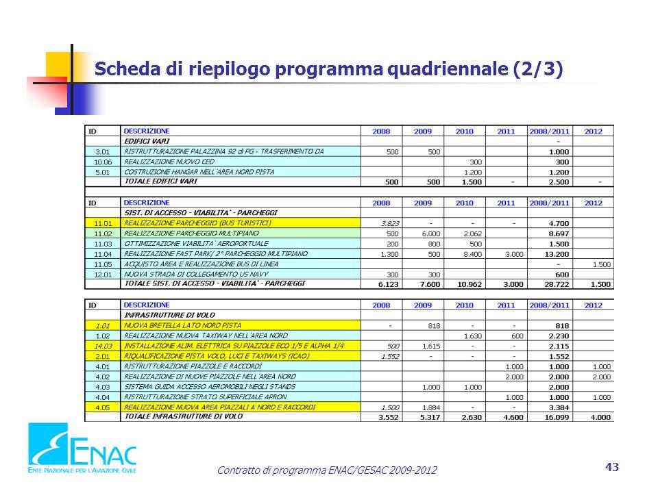 Contratto di programma ENAC/GESAC 2009-2012 43 Scheda di riepilogo programma quadriennale (2/3)
