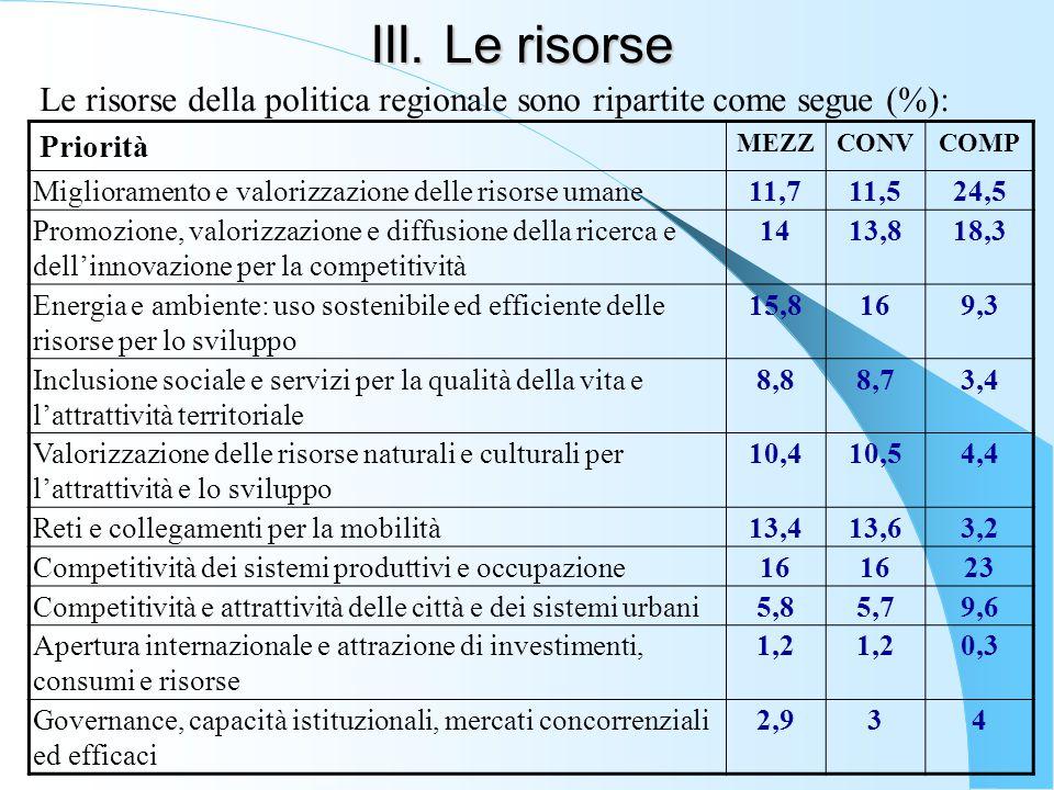 III. Le risorse Le risorse della politica regionale sono ripartite come segue (%): Priorità MEZZCONVCOMP Miglioramento e valorizzazione delle risorse