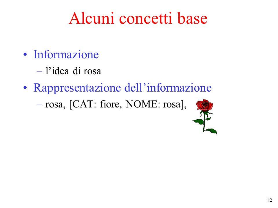 12 Alcuni concetti base Informazione –l'idea di rosa Rappresentazione dell'informazione –rosa, [CAT: fiore, NOME: rosa],