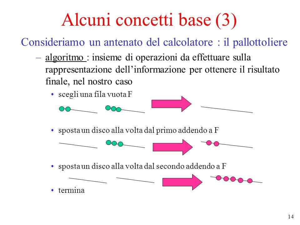 14 Alcuni concetti base (3) Consideriamo un antenato del calcolatore : il pallottoliere –algoritmo : insieme di operazioni da effettuare sulla rappresentazione dell'informazione per ottenere il risultato finale, nel nostro caso scegli una fila vuota F sposta un disco alla volta dal primo addendo a F sposta un disco alla volta dal secondo addendo a F termina