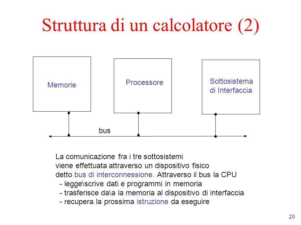 20 Struttura di un calcolatore (2) Memorie Processore Sottosistema di Interfaccia La comunicazione fra i tre sottosistemi viene effettuata attraverso un dispositivo fisico detto bus di interconnessione.