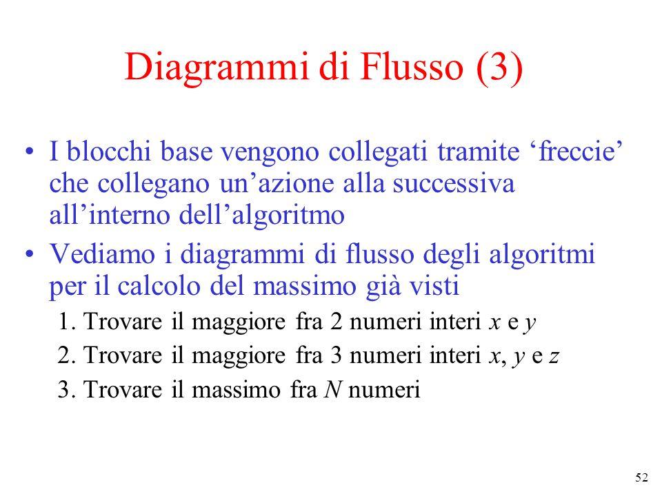 52 Diagrammi di Flusso (3) I blocchi base vengono collegati tramite 'freccie' che collegano un'azione alla successiva all'interno dell'algoritmo Vediamo i diagrammi di flusso degli algoritmi per il calcolo del massimo già visti 1.