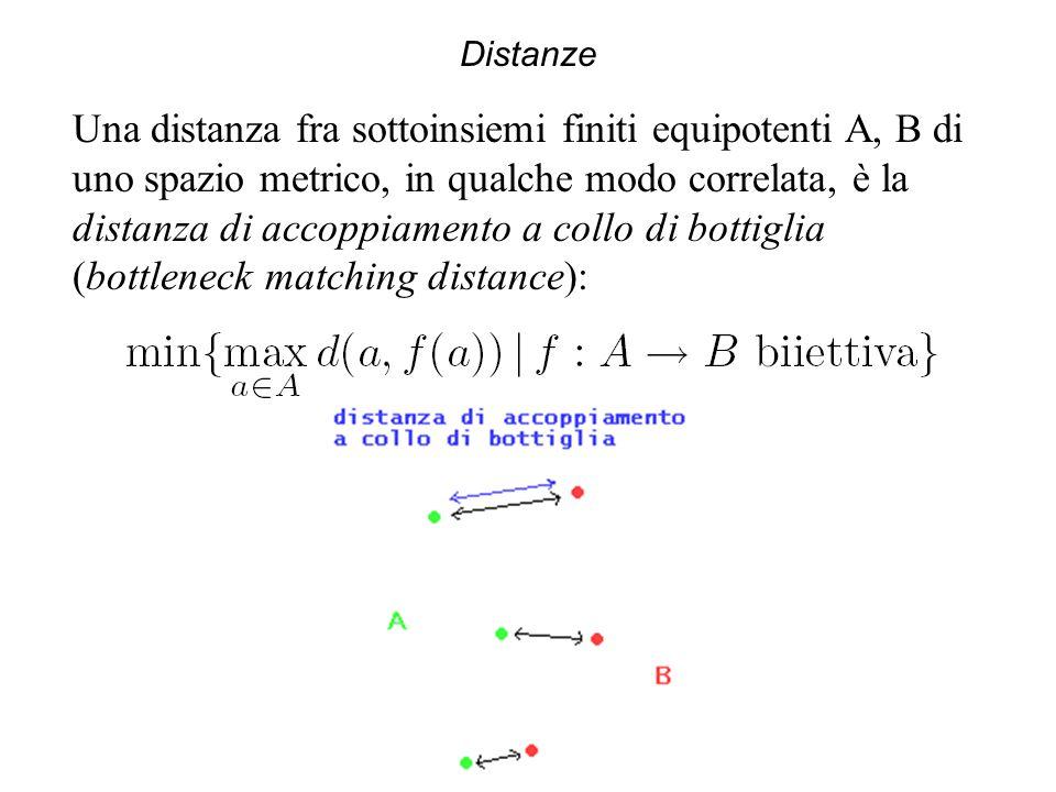 Distanze Una distanza fra sottoinsiemi finiti equipotenti A, B di uno spazio metrico, in qualche modo correlata, è la distanza di accoppiamento a collo di bottiglia (bottleneck matching distance):