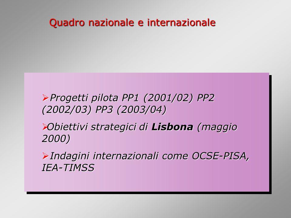  Progetti pilota PP1 (2001/02) PP2 (2002/03) PP3 (2003/04)  Obiettivi strategici di Lisbona (maggio 2000)  Indagini internazionali come OCSE-PISA, IEA-TIMSS  Progetti pilota PP1 (2001/02) PP2 (2002/03) PP3 (2003/04)  Obiettivi strategici di Lisbona (maggio 2000)  Indagini internazionali come OCSE-PISA, IEA-TIMSS Quadro nazionale e internazionale