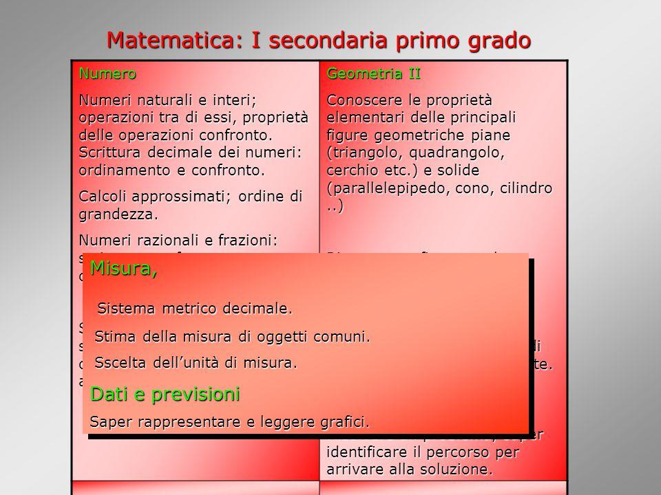 Matematica: I secondaria primo grado Numero Numeri naturali e interi; operazioni tra di essi, proprietà delle operazioni confronto.