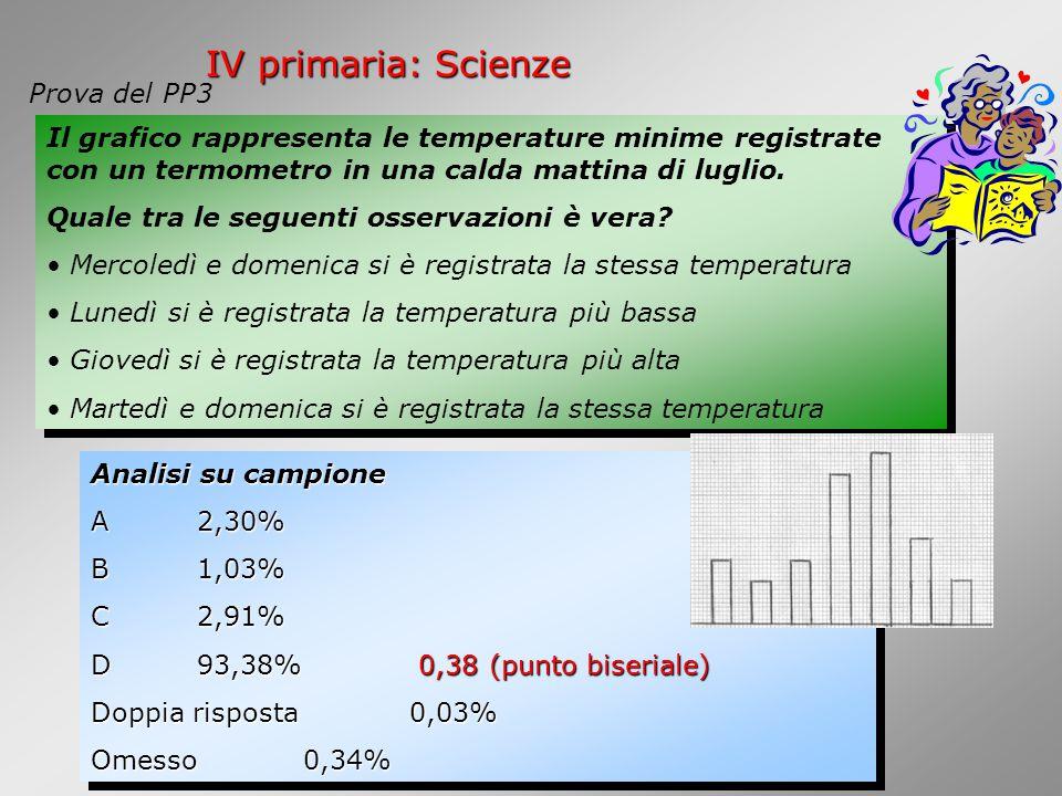 IV primaria: Scienze Il grafico rappresenta le temperature minime registrate con un termometro in una calda mattina di luglio.