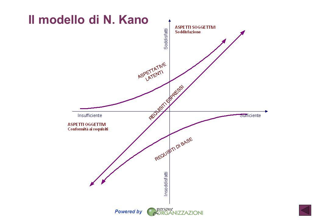 Powered by Il modello di N. Kano