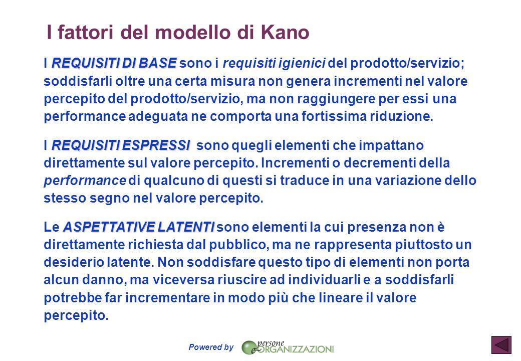 Powered by I fattori del modello di Kano REQUISITI DI BASE I REQUISITI DI BASE sono i requisiti igienici del prodotto/servizio; soddisfarli oltre una
