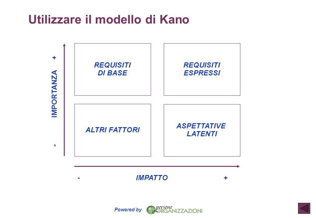 Powered by Utilizzare il modello di Kano REQUISITI DI BASE ASPETTATIVE LATENTI REQUISITI ESPRESSI ALTRI FATTORI -IMPORTANZA+ -IMPATTO+