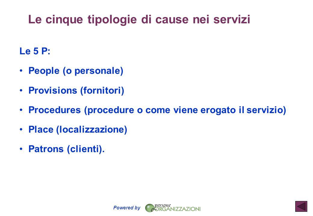 Powered by Le cinque tipologie di cause nei servizi Le 5 P: People (o personale) Provisions (fornitori) Procedures (procedure o come viene erogato il